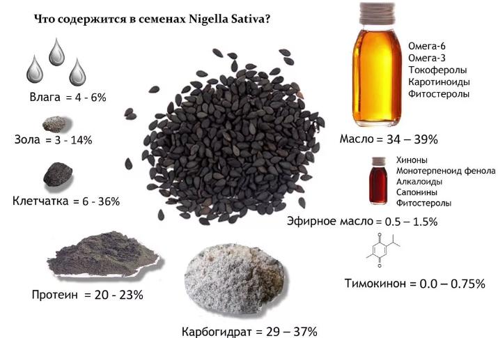 Масло черного тмина: польза
