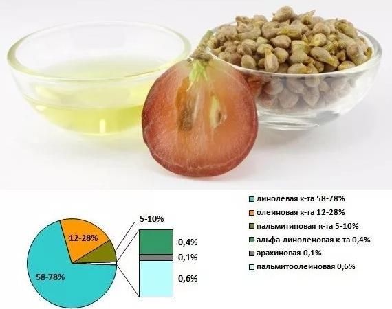 Содержание жирных кислот в виноградном масле